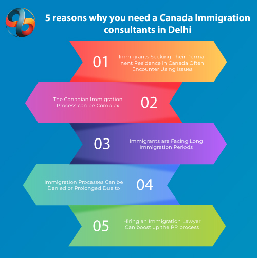 5 Reasons Why You Need A Canada Immigration Consultant In